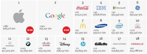 Marque la plus puissante du monde : Apple détrône Coca-Cola