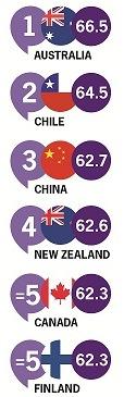 Australie, Chili et Chine, les trois pays où il faut investir