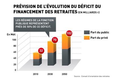 Les retraites des fonctionnaires coutent 37 milliards d'euros à l'Etat