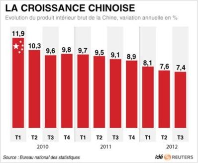La Chine annonce une croissance de 7,6% en 2013