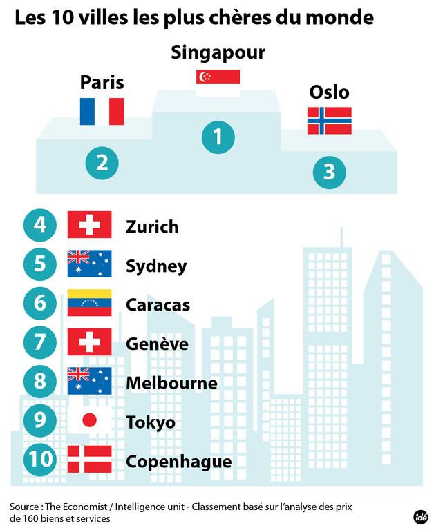 Coût de la vie, Paris est la deuxième ville la plus chère du monde