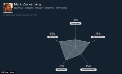 Qui êtes-vous sur Facebook ?