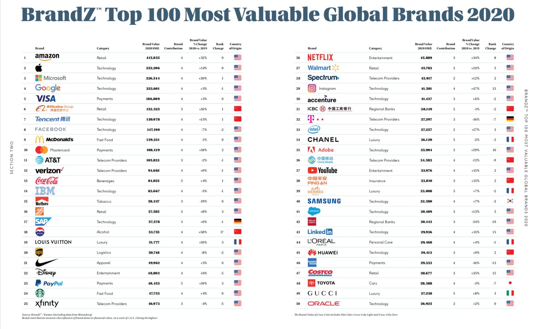 TikTok entre dans le Top 100 des marques les plus puissantes du monde