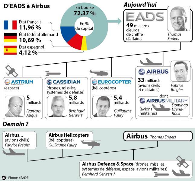 DR Airbus