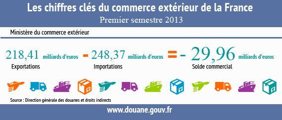 Premier semestre 2013: -29,96 milliards d'euros