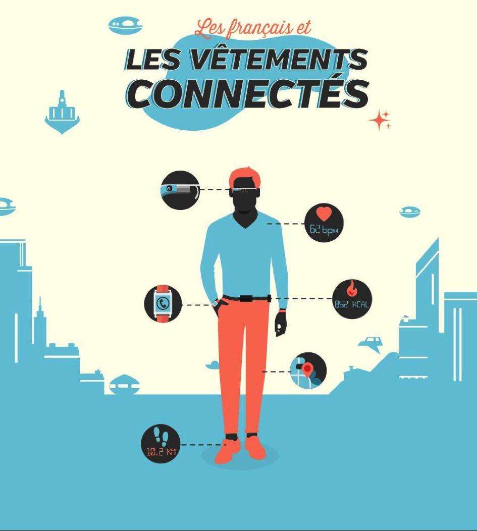 """Les """"wearable technologies"""" : un marché de 30 milliards en 2018"""