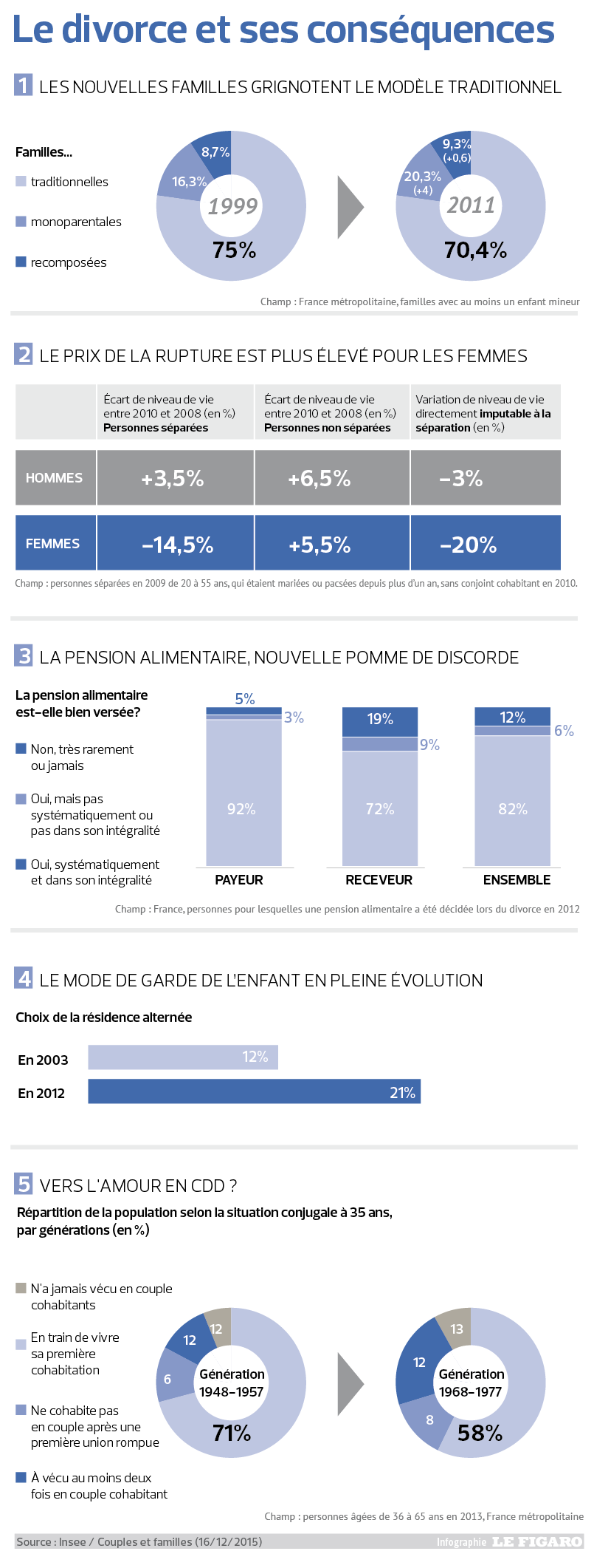L'INSEE radiographie le couple français