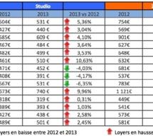 Loyers européens, la France dans le haut du classement