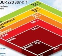 Pour devenir propriétaire il faut gagner au moins 4 569 euros par mois