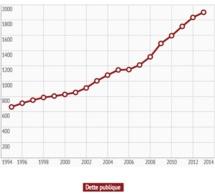 La dette française recule de 0,8 point pour atteindre 92,7% du PIB