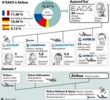 EADS devient Airbus groupe