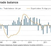 Le Japon enregistre un déficit commercial record en 2013