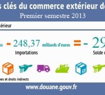 Baisse de 9% du déficit commercial français
