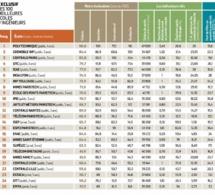 Top 100 des écoles d'ingénieurs françaises